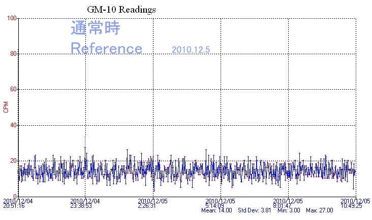 grafico radiacion 5 diciembre 2010 japon