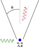 principio-heisenberg mecanica cuantica