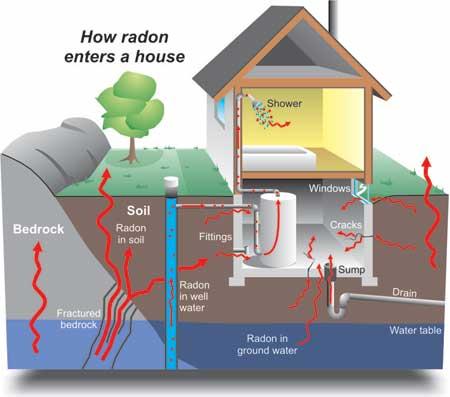 radon casas radiactividad radiacion