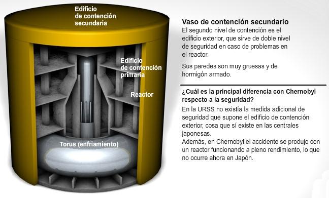 reactor nuclear fision agua ebullicion secundaria contencion