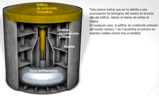 reactor nuclear fision agua fukushima primera contencion