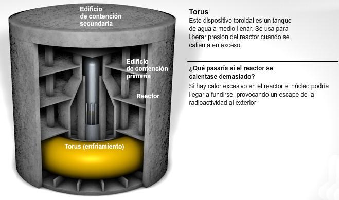 reactor nuclear fision enfriamiento secundario toro