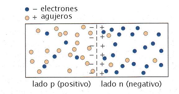 semiconductor-p-n-positivo-negativo