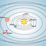 sistema solar orbitas planetarias planetas