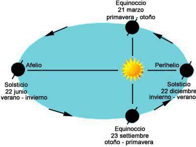 solsticio equinoccio afelio perihelio