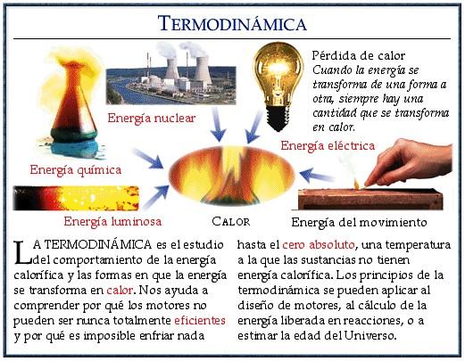 termodinamica esquema grafico