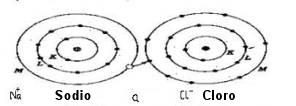 atomo-sodio-cloro
