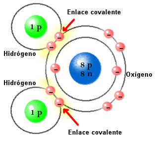 enlace-covalente-hidrogeno-oxigeno