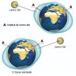 ¿La Luna o el Sol influyen en que se produzcan terremotos?