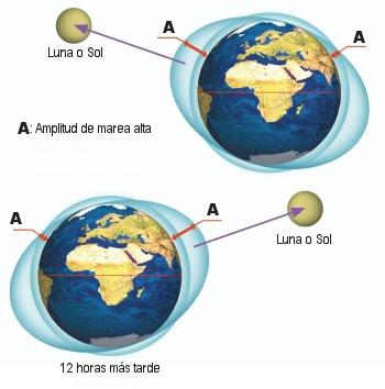 mareas altas amplitud tierra luna