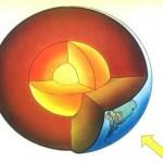 nucleo tierra esquema grafico