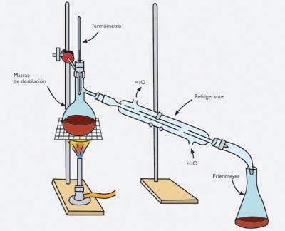 destilacion destilador quimica
