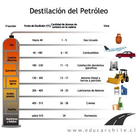 destilacion-petroleo