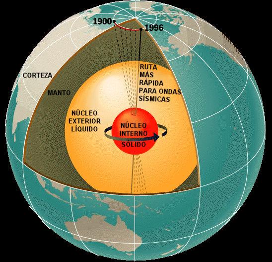 movimiento polo norte magnetico nucleo tierra