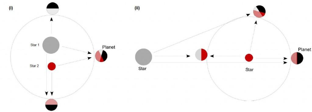 planetas sistemas solares binarios multiples