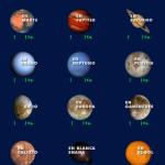 Tu peso en otros planetas