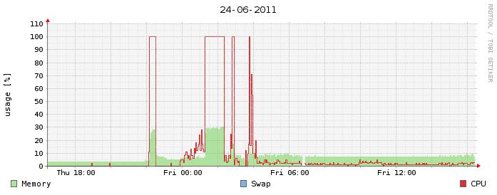carga servidor hig load server