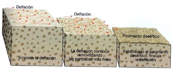 erosion aire viento deflacion