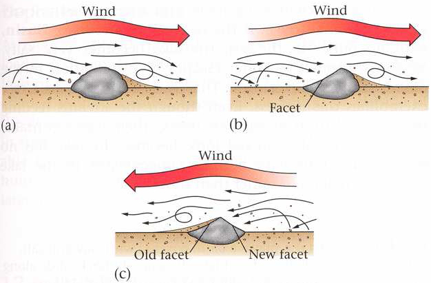 erosion aire viento suelo piedras