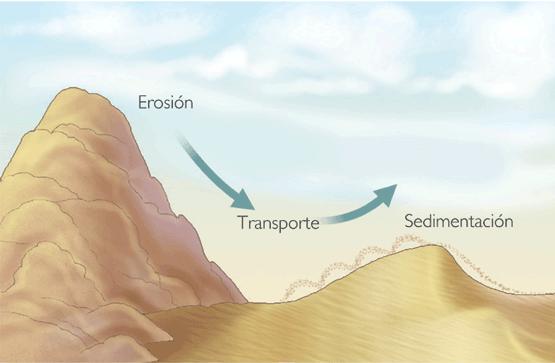 erosion transporte sedimentacion aire viento