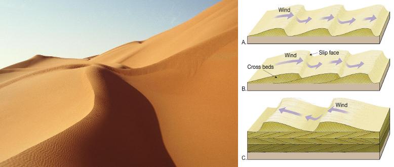 erosion viento aire dunas desierto
