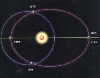 orbitas pluton neptuno