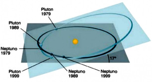 pluton plano eliptica neptuno