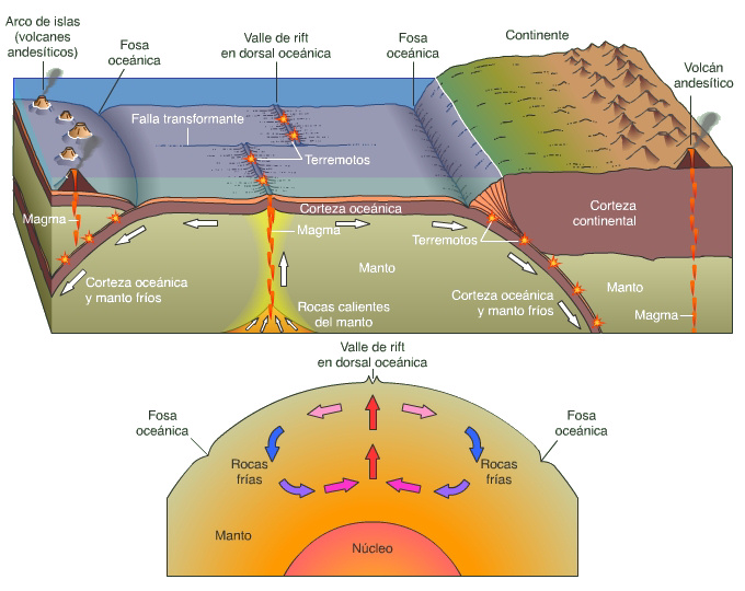 placas tectonicas movimientos manto magma tierra
