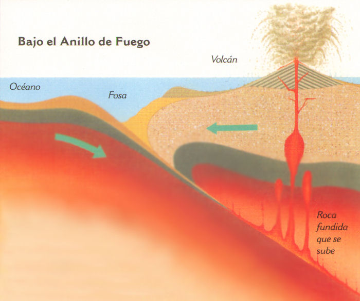 anillo fuego placas tectonicas volcan