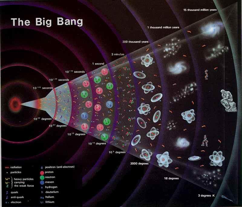 Big Bang universo