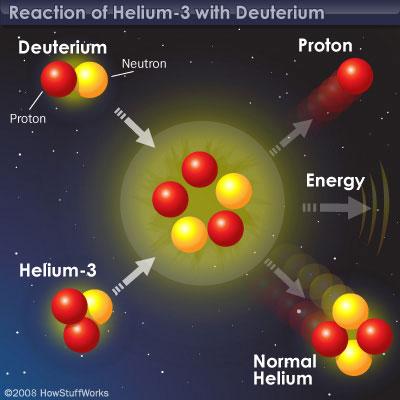 fusion nuclear helio hidrogeno deuterio