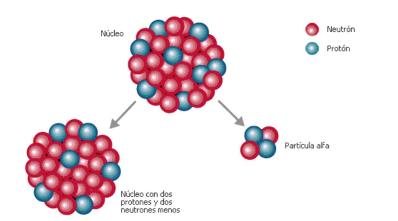nucleo radiactivo particula alfa radioctividad