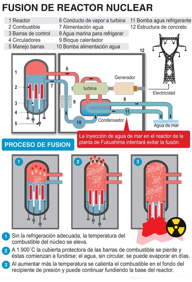 reactor nuclear fision energia esquema