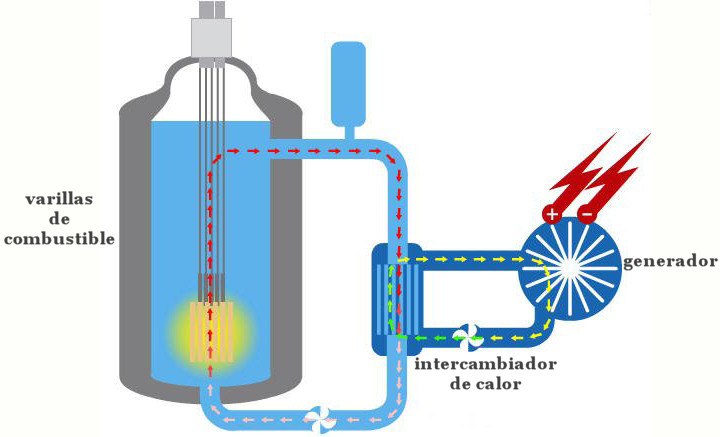 reactor nuclear fision energia grafico
