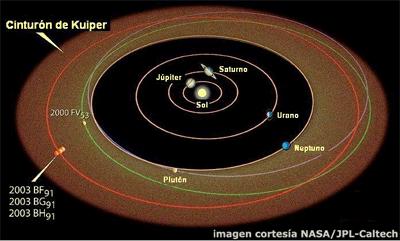 cinturon de kuiper sistema solar