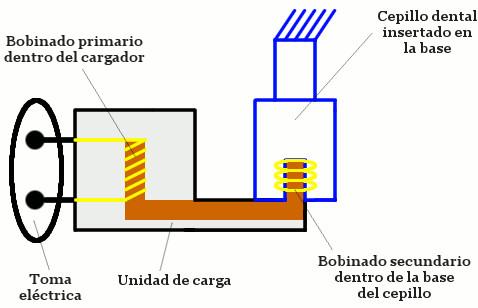 induccion electromagnetica cepillo electrico