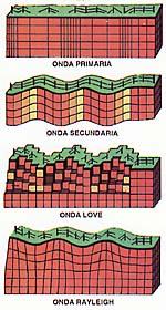 tipos-onda-sismica
