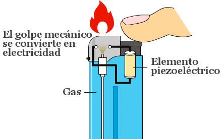 piezoelectricidad mechero