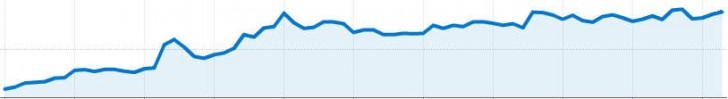 crecer aumentar trucos visitas blog