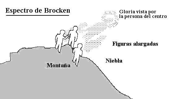 espectro brocken grafico