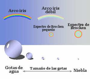 formacion arcoiris brocken