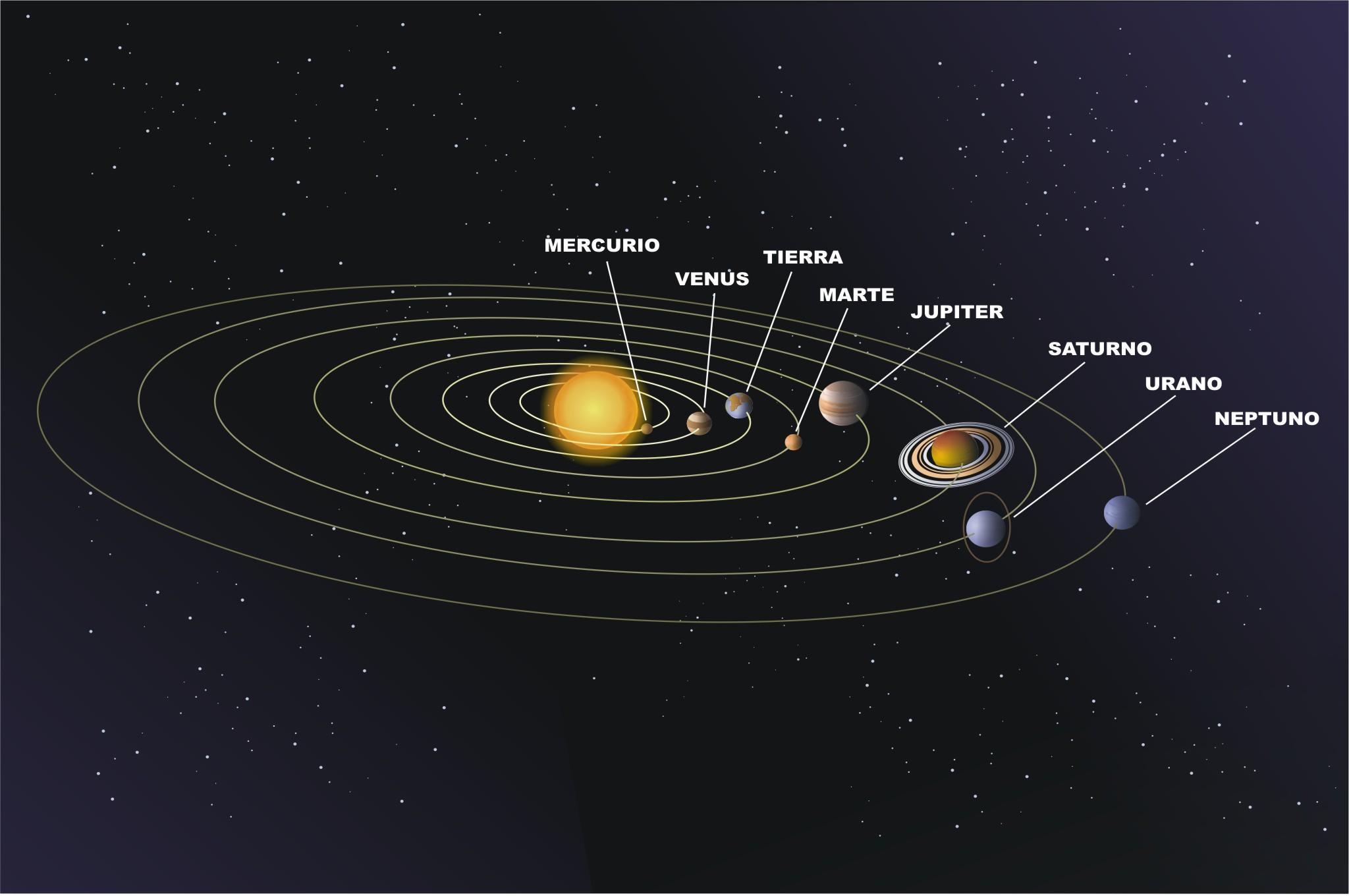 sistema solar orbitas