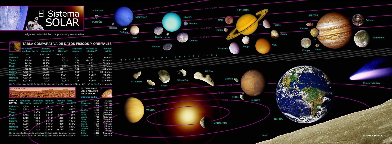 sistema solar tabla datos