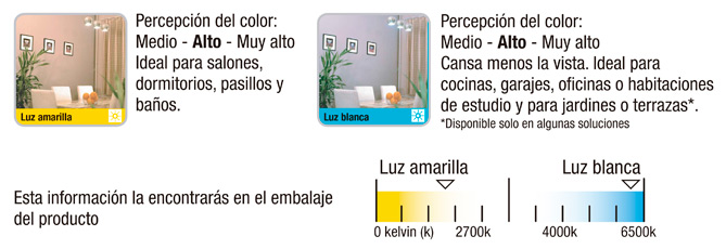Ahorrar electricidad con bombillas led blogodisea for Luz blanca o calida