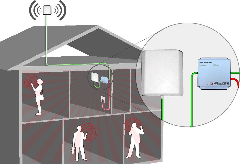 mejorar wifi casa