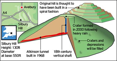 Silbury Hill interior