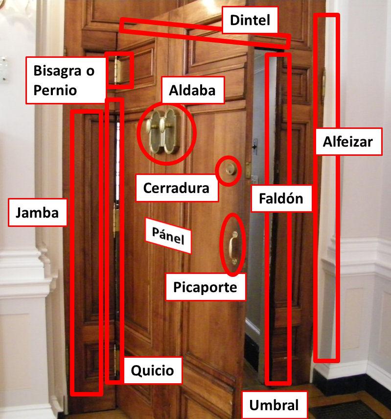 partes puerta