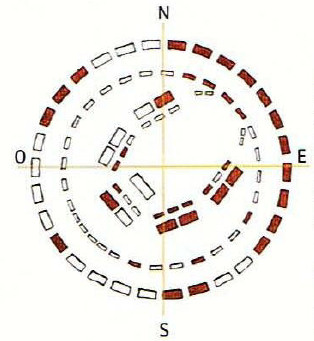plano stonehenge