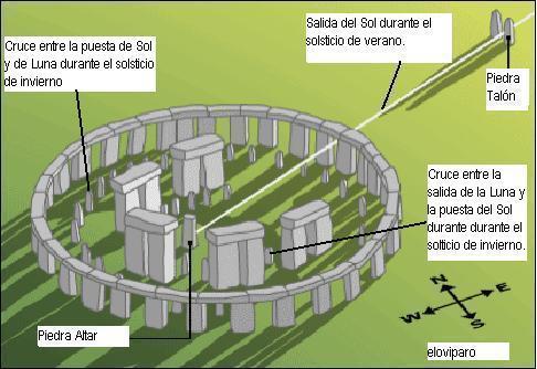 stonehenge astronomia