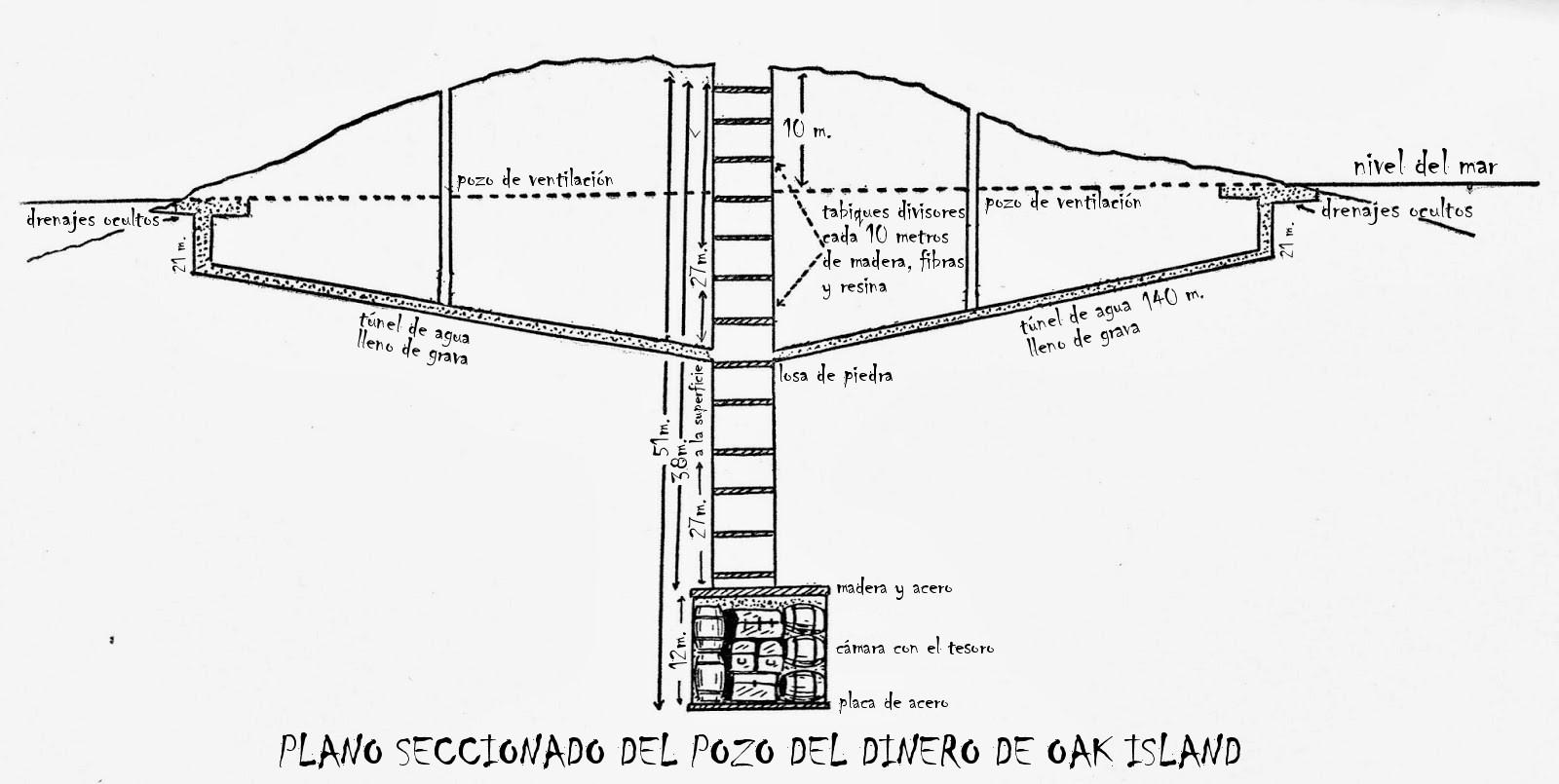 seccion tunel isla oak